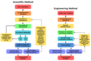 Sci-method-Eng-method